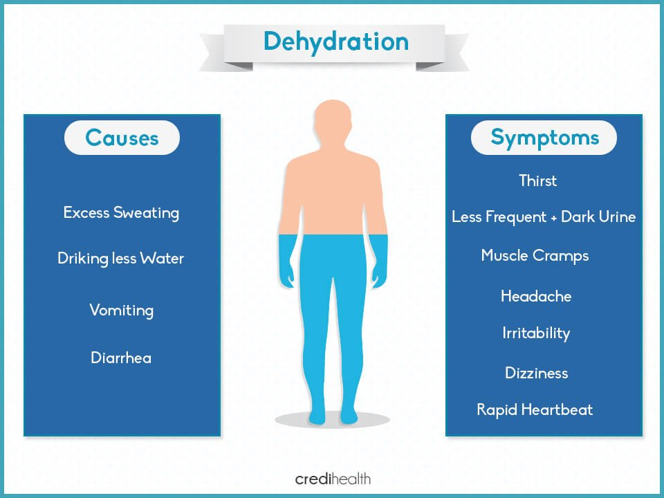 dehydration - causes and symptoms