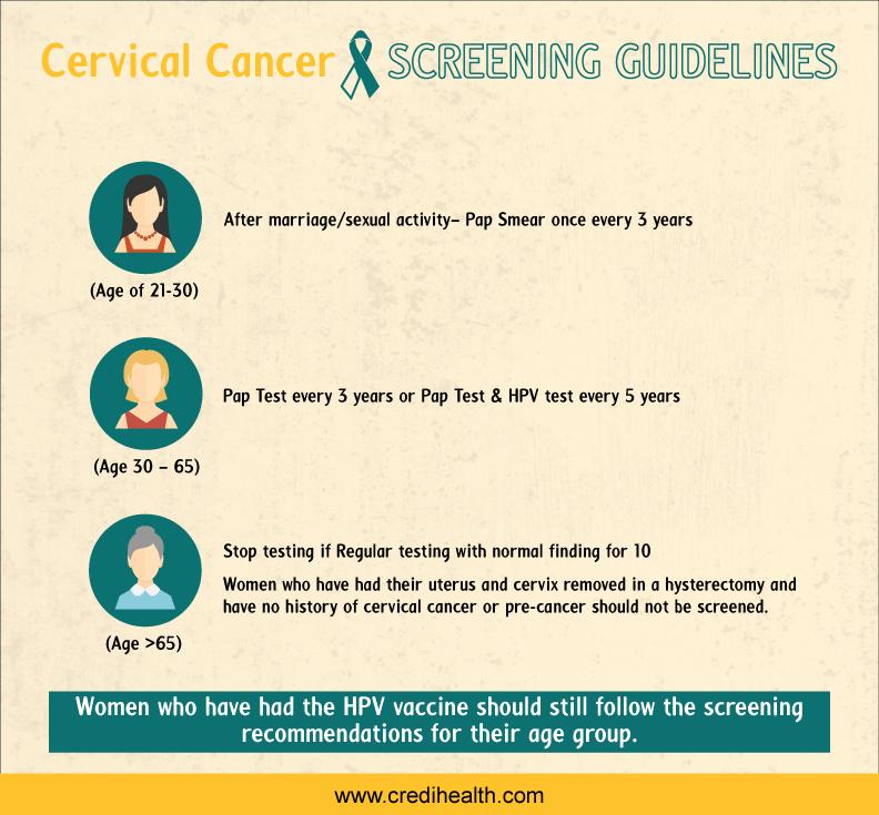 Credihealth_Cervical Cancer_Screening Guidline
