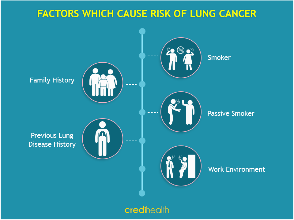 risk for lung cancer