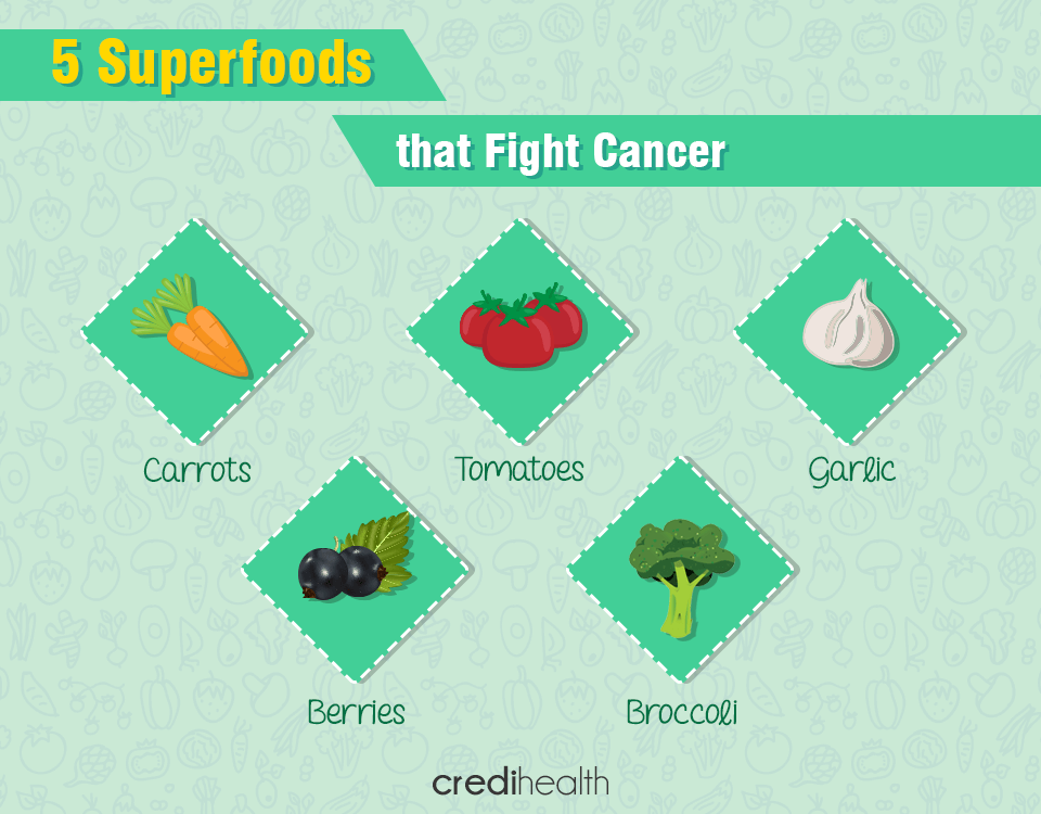 Superfoods_Fight Cancer_Credihealth
