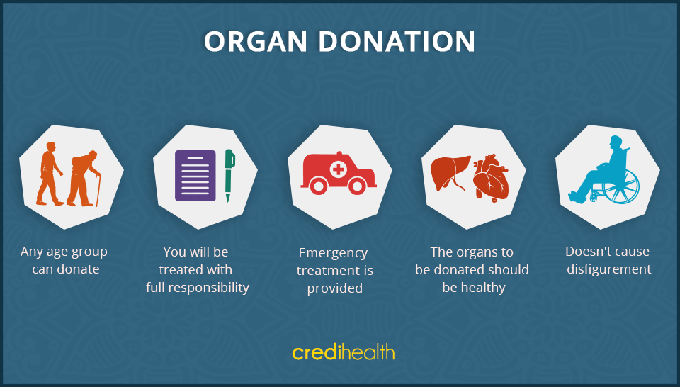 functionalist view organ donation Religious views on organ donation many different major existence of a black market and organ theft that has tainted the view citizens have on organ donation.