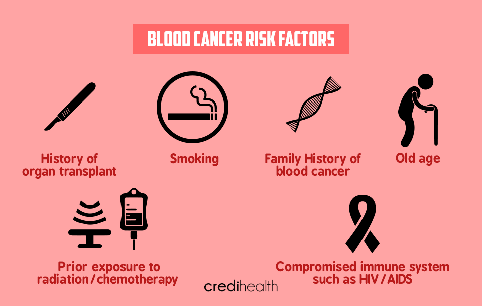 Blood Cancer Types