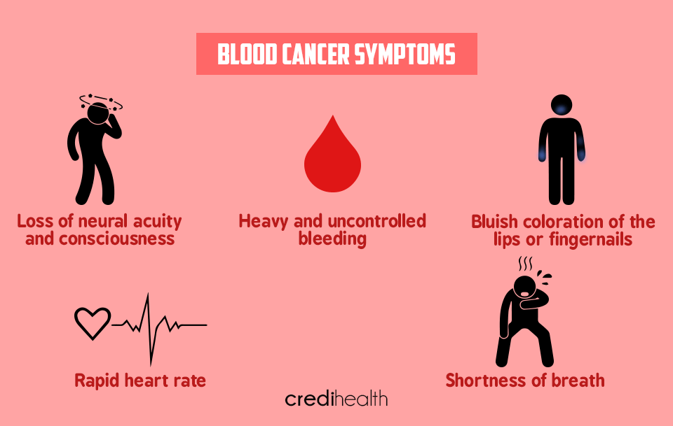 Blood Cancer Symptoms