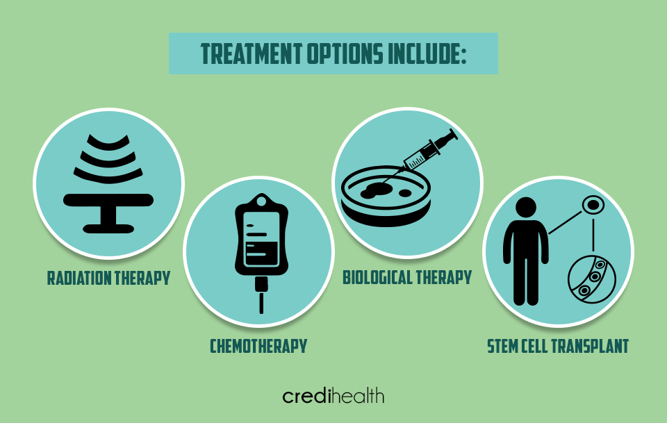 Treatment Options Include