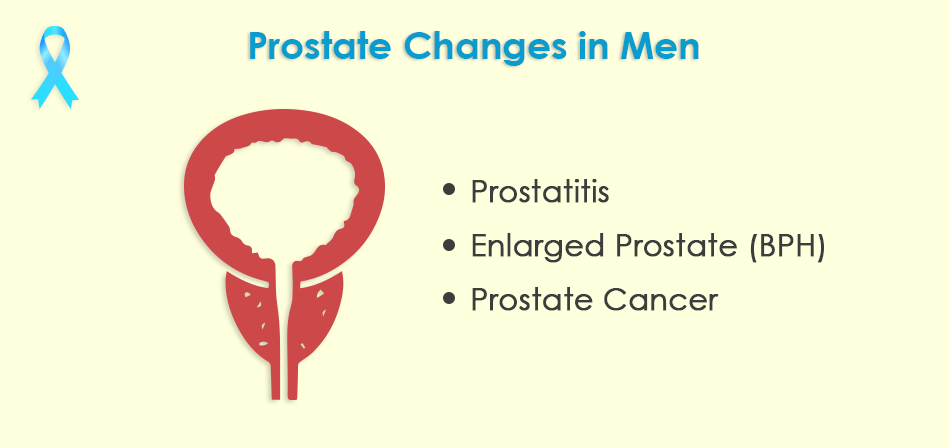 changes in men during prostate cancer