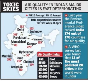 national air quality index india