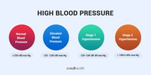 high blood pressure symptoms, high blood pressure treatment, how to control high blood pressure, what causes high blood pressure