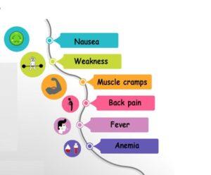 Kidney Failure Symptoms, What causes Kidney Failure, Kidney Failure Treatment