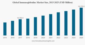 indústria de imunoglobulina
