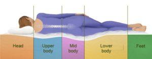 travesseiros cervicais