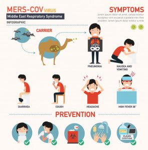 syndrome coronavirus