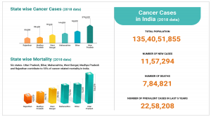 Cancer in India