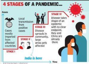 Índia em coronavírus estágio 2, coronavírus indiano estágio 3, Índia em COVID-19 estágio 2, coronavírus na Índia