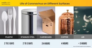 Coronavirus on surfaces, how to prevent coronavirus